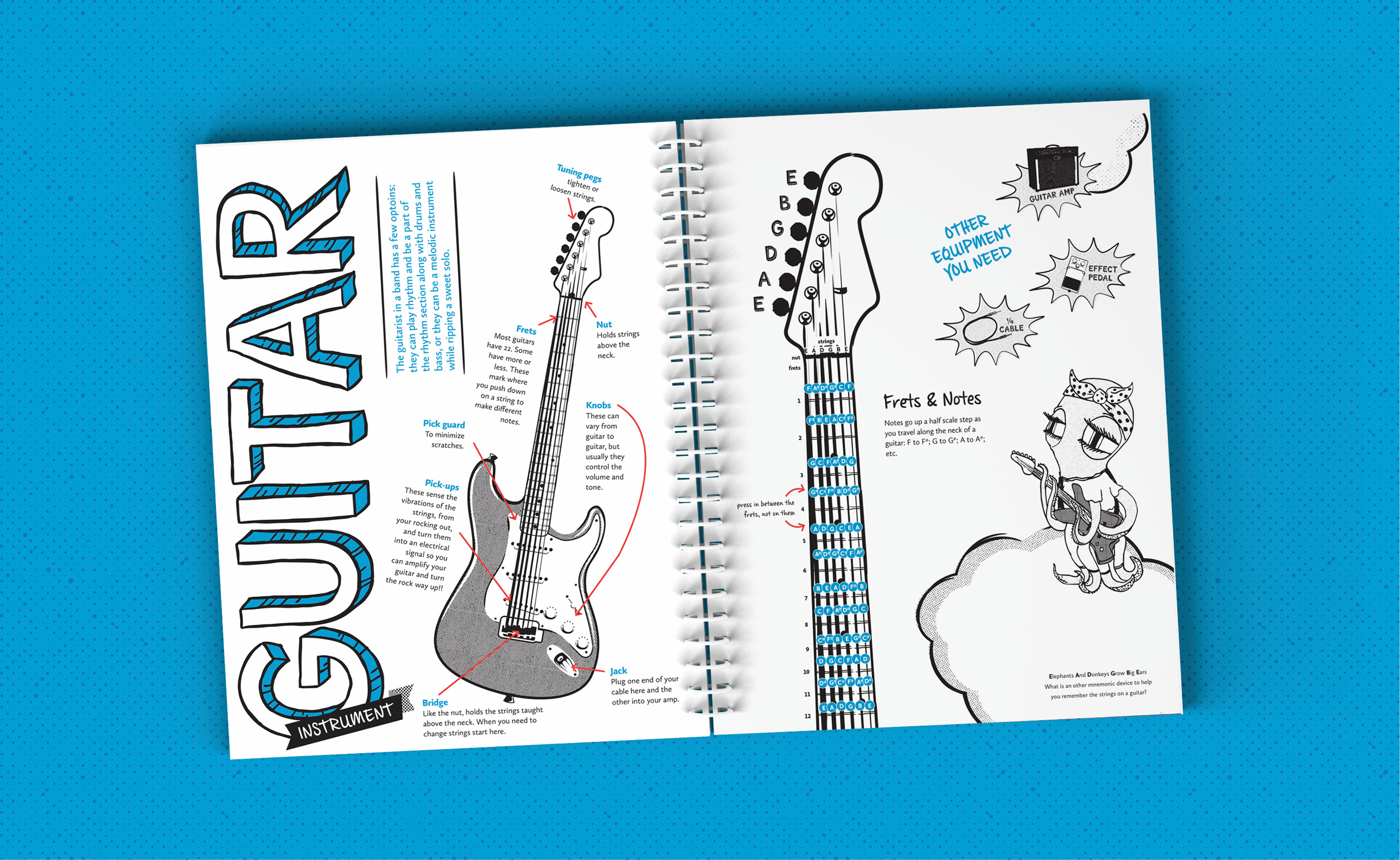 Inside spread of the workbook showing the parts of the guitar and a diagram of the fretboard with all the notes labeled. The background of the image is blue with an purple dot pattern.