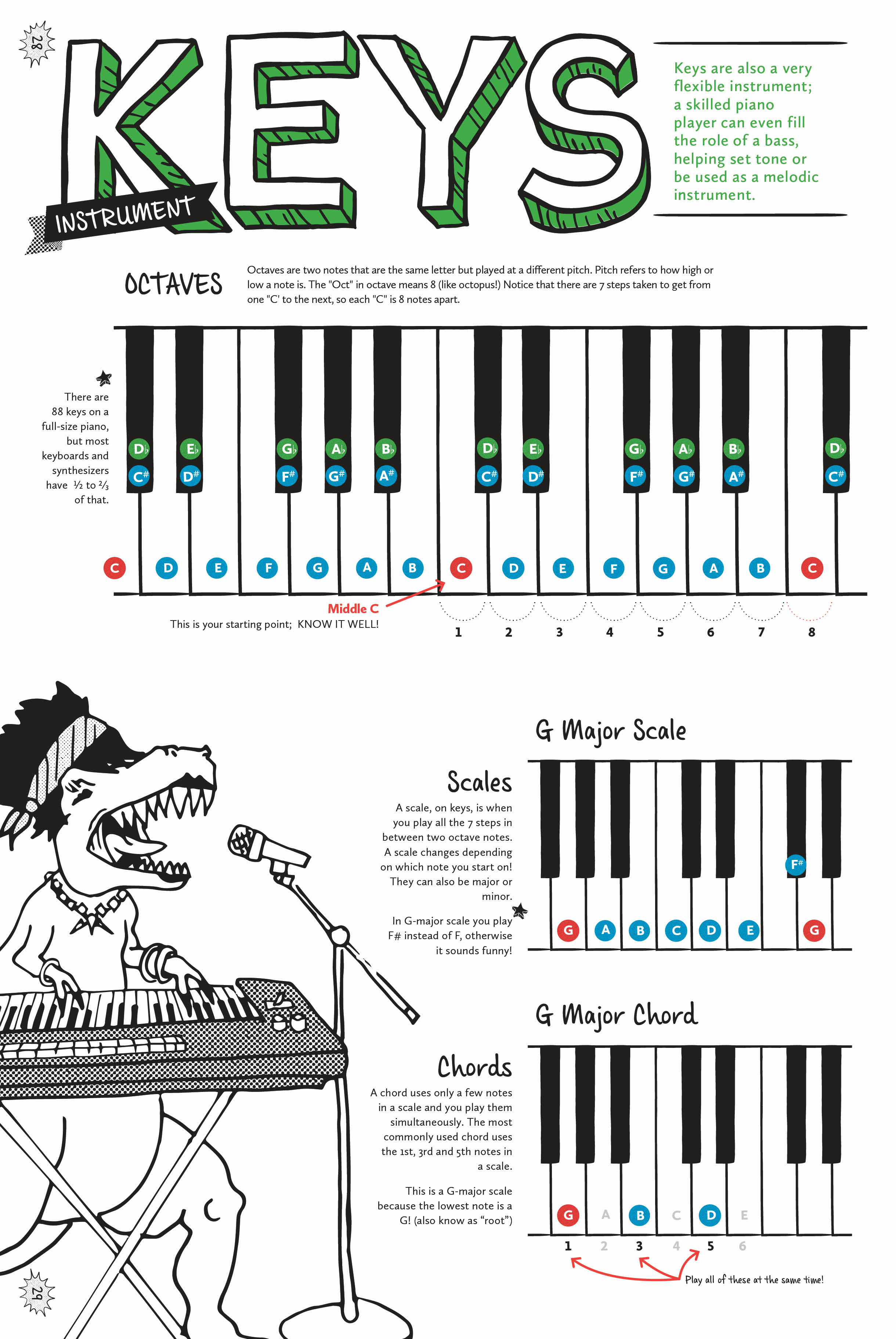 The design of the Keys pages of the workbook, explaining octaves, scales and chords as they are played on keyboards. The diagrams are accompanied by an illustration of an alligator playing keys and singing in to a microphone.